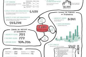 Infografik mit wichtigen Zahlen und Diagrammen. Handgezeichnet.
