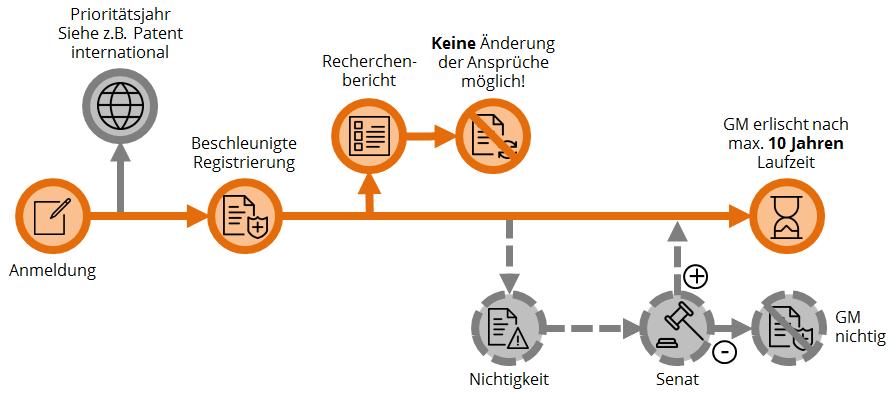 Ulrich Demuth Com Patente Und Marken